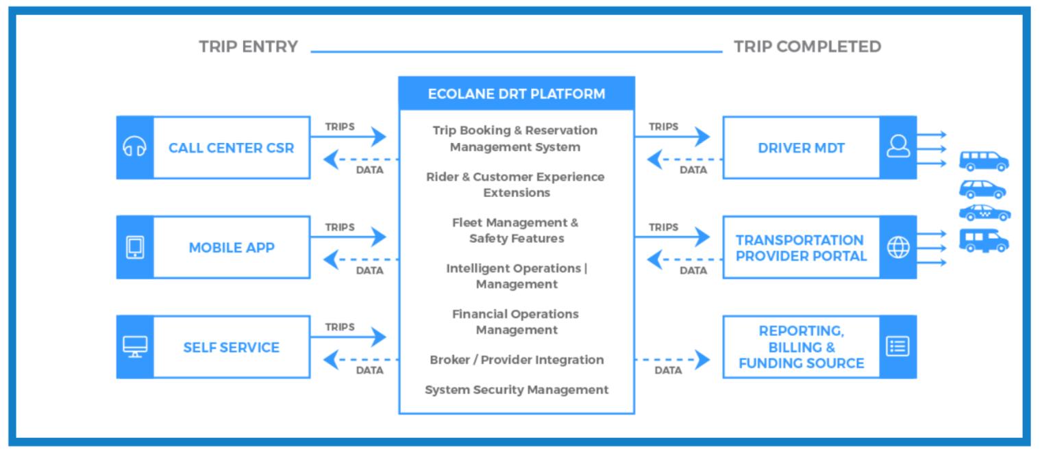 Paratransit Dispatch Software