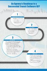 An Agency's Roadmap to a Successful Transit Software RFP: Infographic