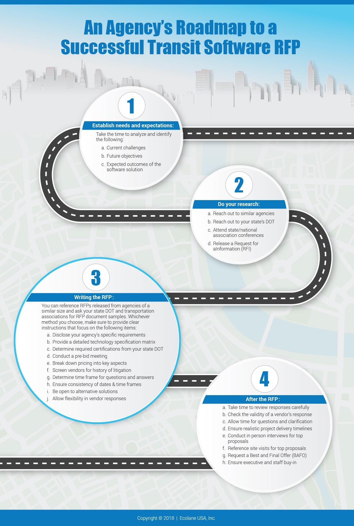 Ecolane RFP Infographic
