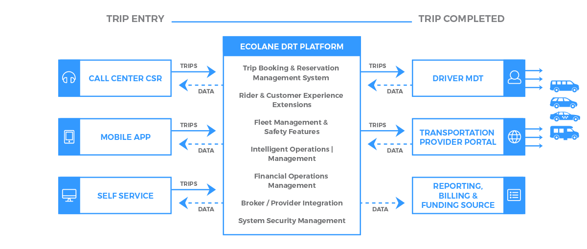 Ecolane's DRT Solutions and Transportation Software