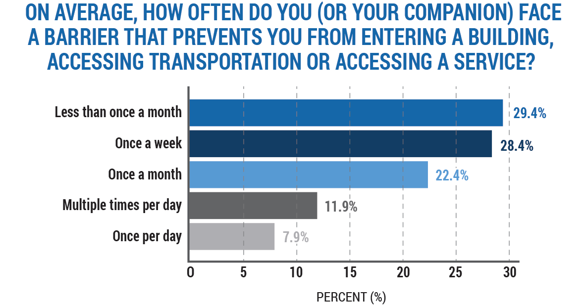 Bar Graph Results of How Often People Face Barrier to Accessing Building, Transport or Service
