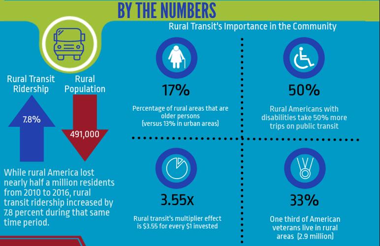 rural-transit-infographic