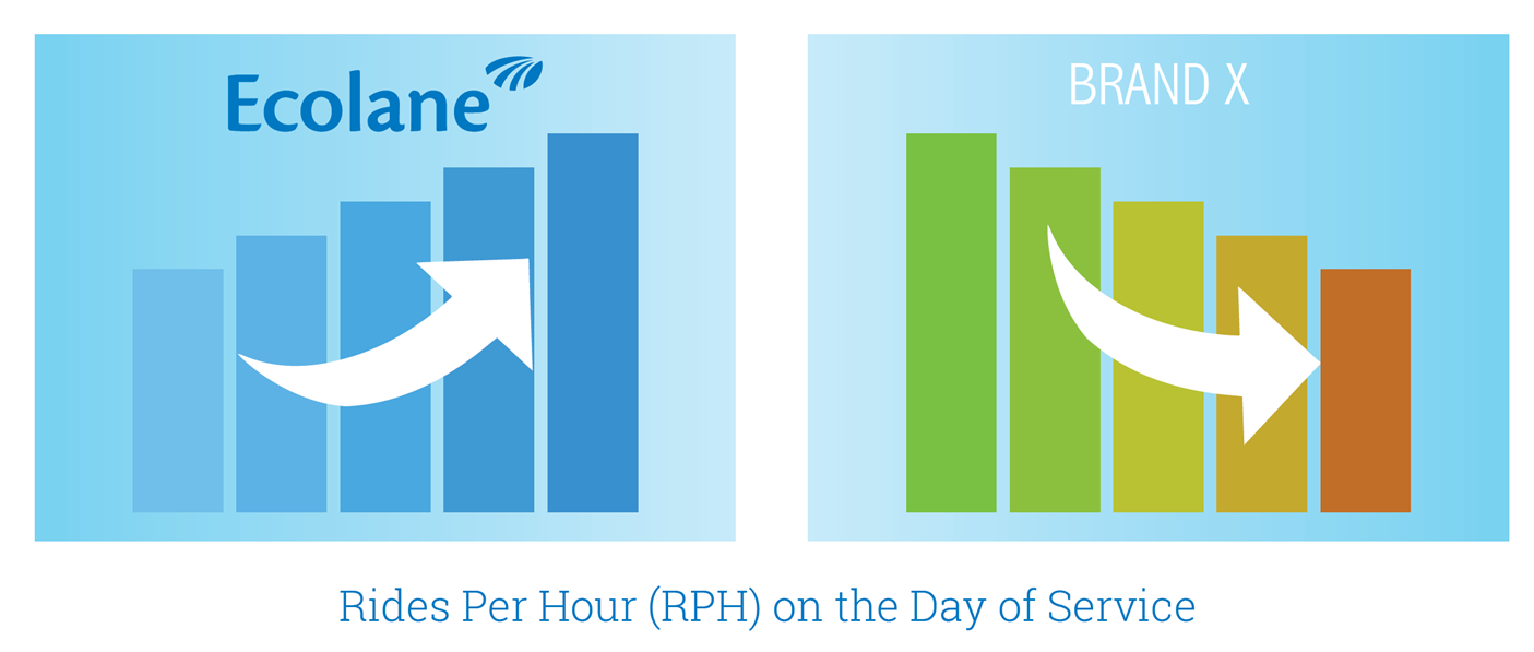 How Adaptable Software Produces Increased Ridership and Cost Savings